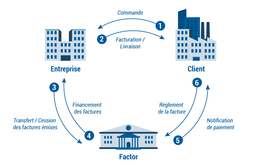 schéma fonctionnement affacturage, factor, entreprise et clients. Transfert et cession des factures. Règlement de la facture. Facturation / livraison / commane.